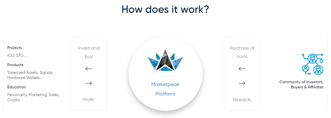 how marketpeak works