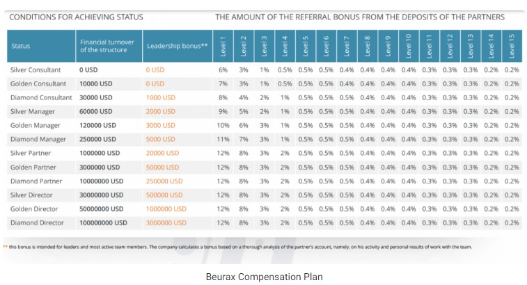 Beurax compensation plan