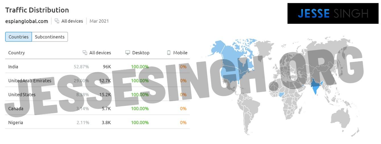 Espian global traffic sources