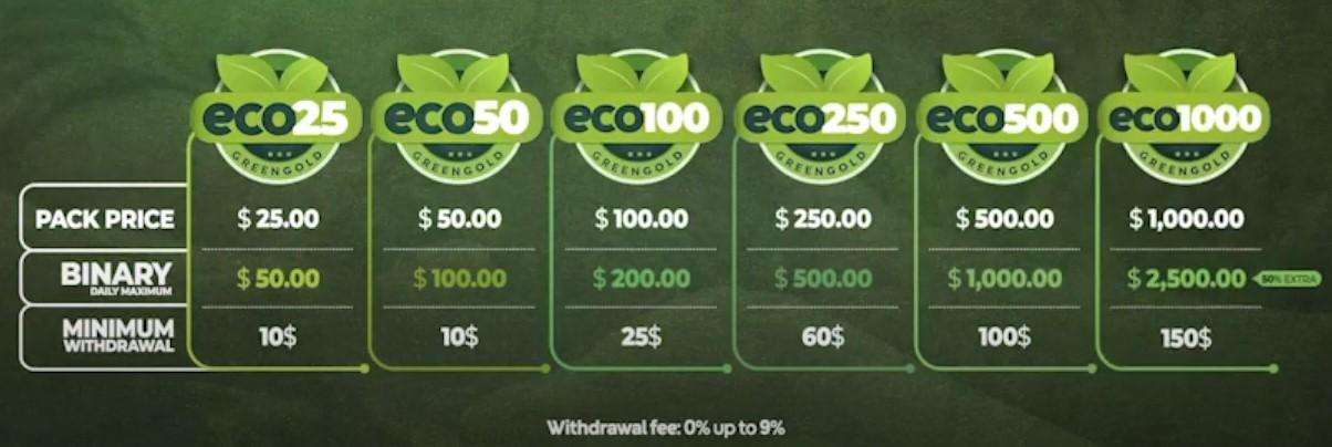 GreenGold Compensation plan